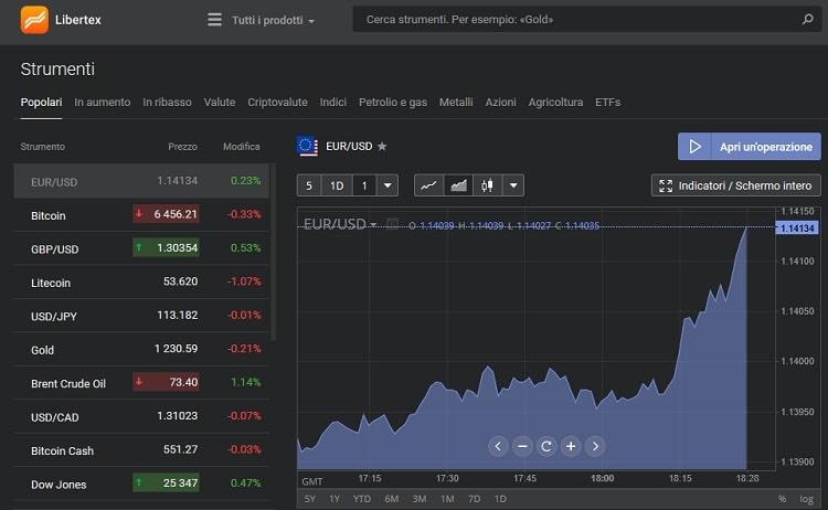 Piattaforme di trading Libertex